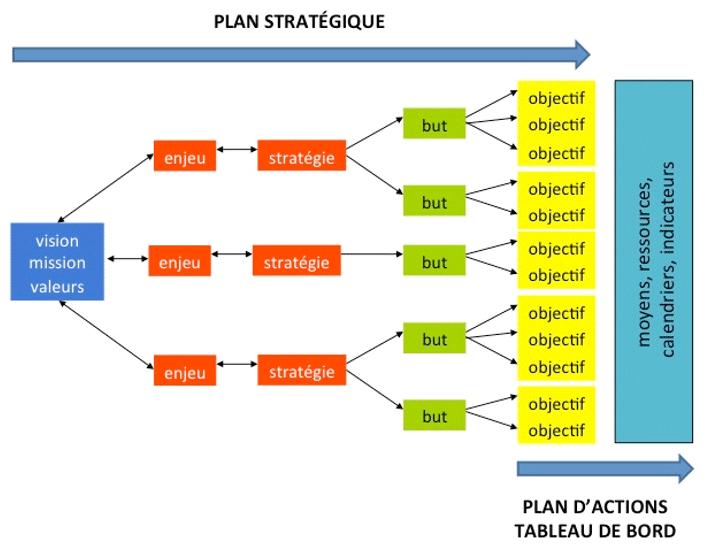 Plan stratégique : vision mission valeurs - enjeu - stratégie - but - objectif | Plan d'actions tableau de bord : objectif - moyens, ressources, calendriers, indicateurs