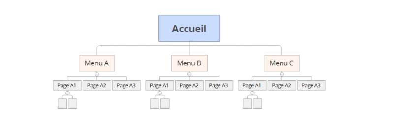 logiciel de carte heuristique