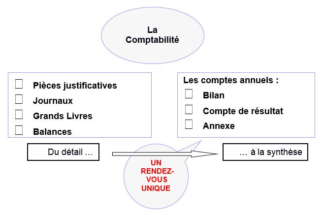 Gerer Une Association Guide Et Documents Pratiques Associatheque
