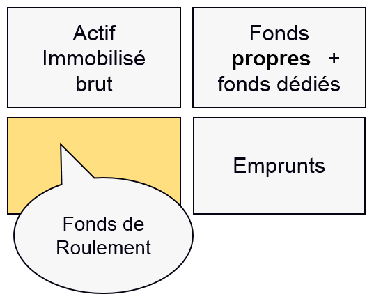 Fonds de Roulement - Actif Immobilisé brut - Fonds Associatifs + fonds dédiés - Fonds de Roulement - Emprunts